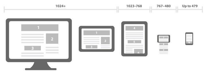 Responsive vs. Adaptive. Do you know the difference?